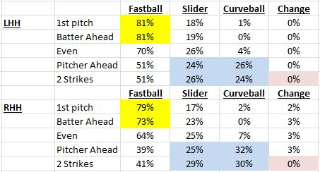 Data from BrooksBaseball.net