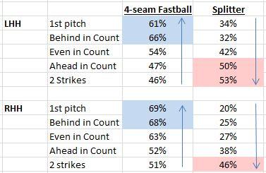 Data from BrooksBaseball.net